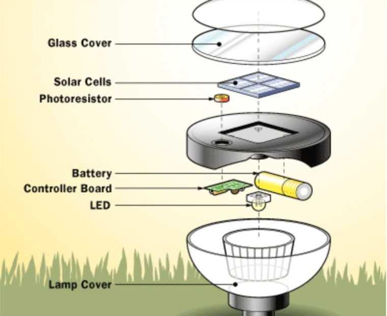 Как сделать своими руками светильник на солнечных батареях