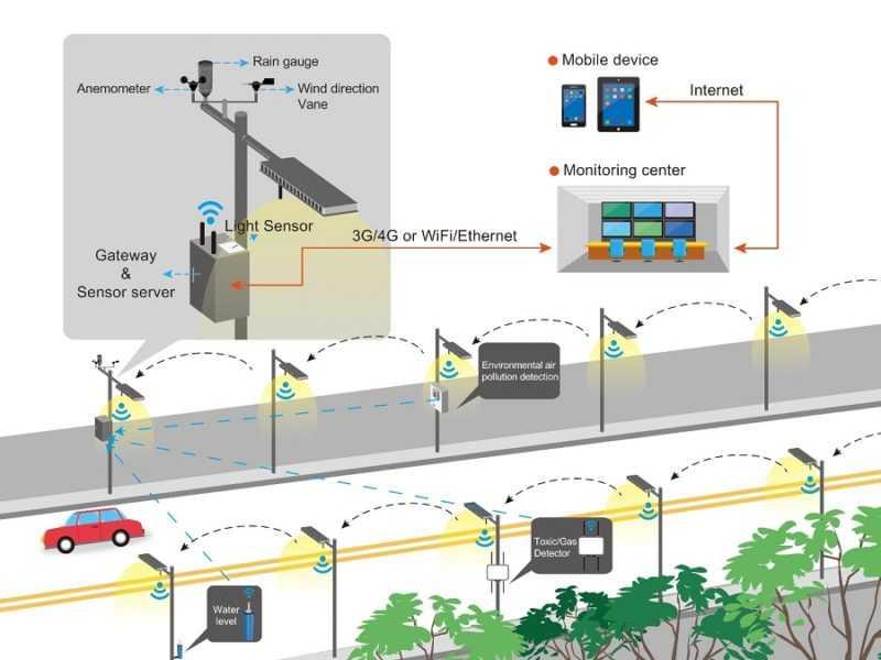 Современные системы автоматизации управления уличным освещением