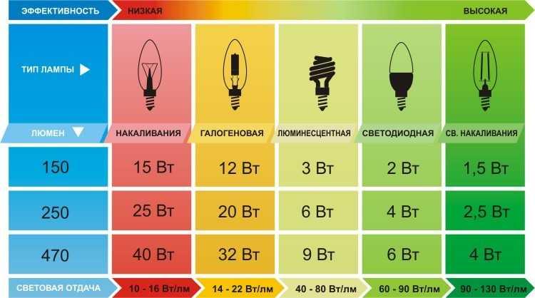 Эффективность и световая отдача различных типов ламп