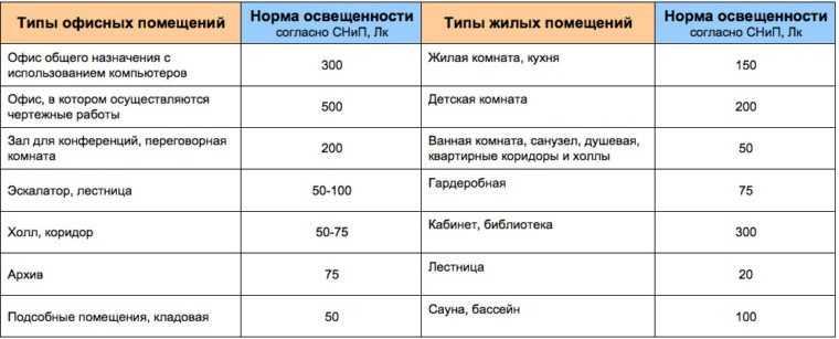 Нормы освещенности для различных помещений по СНиПам
