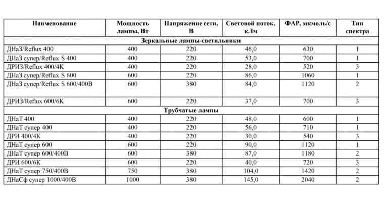Показатели светового потока для различных типов натриевых ламп
