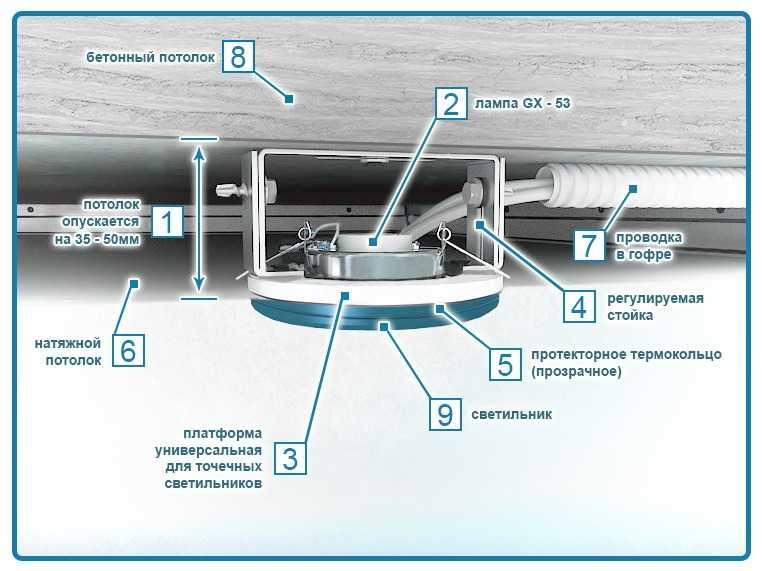 Схема установки точечного светодиодного источника света