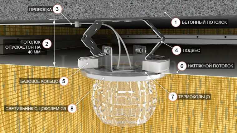 Схема монтажа светильника на натяжной потолок