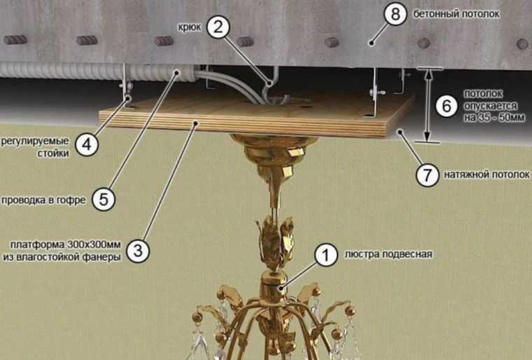 Монтаж люстры на натяжной потолок при помощи крюка