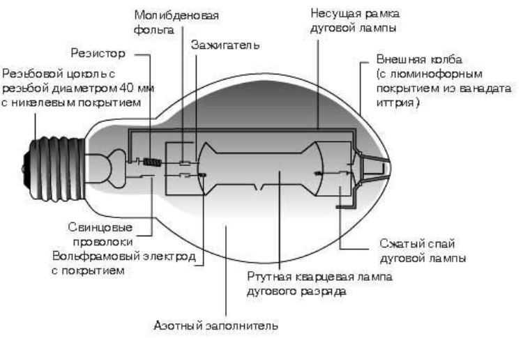 Устройство ртутной лампы высокого давления