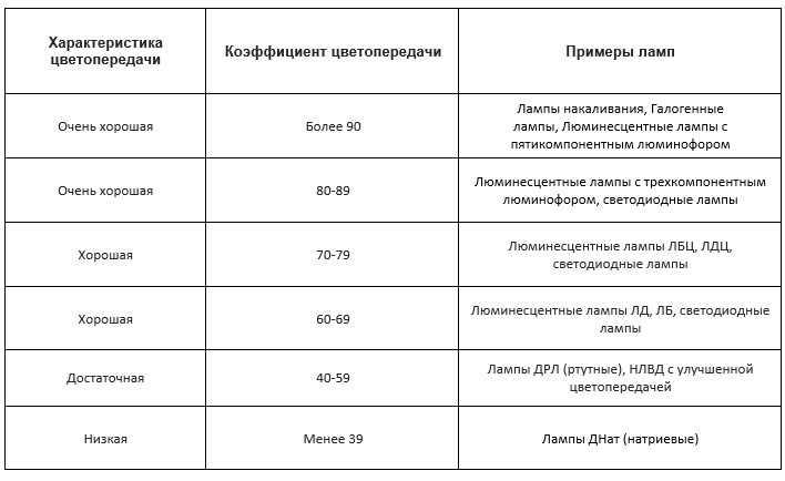 Индекс цветопередачи для различных видов ламп