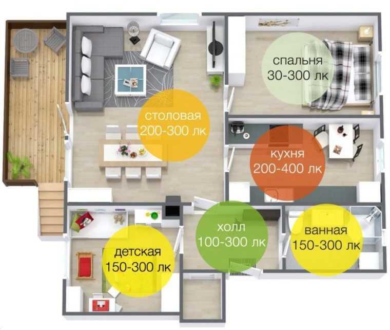 Нормы искусственного освещения жилых помещений