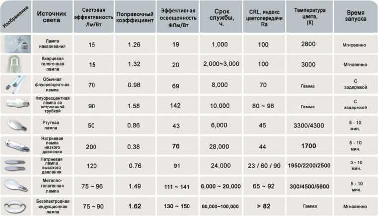 Световая эффективность различных видов ламп