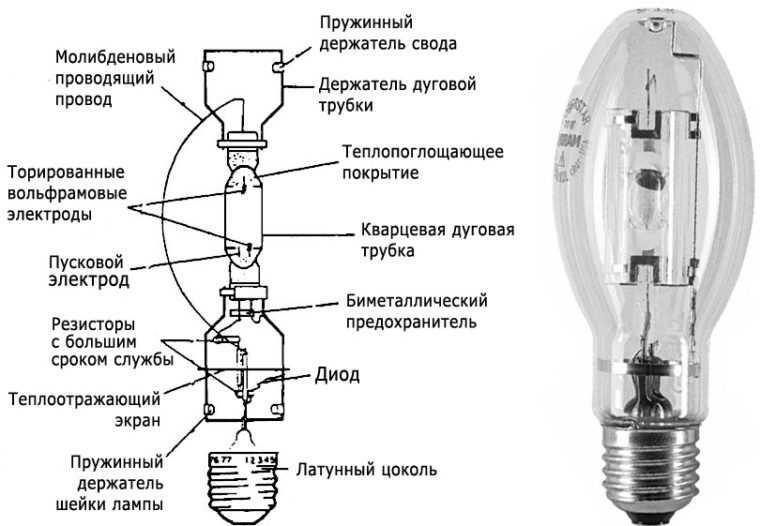 Устройство металлогалогенной лампы