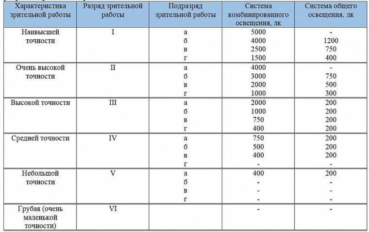 Нормы освещенности для различных промышленных объектов