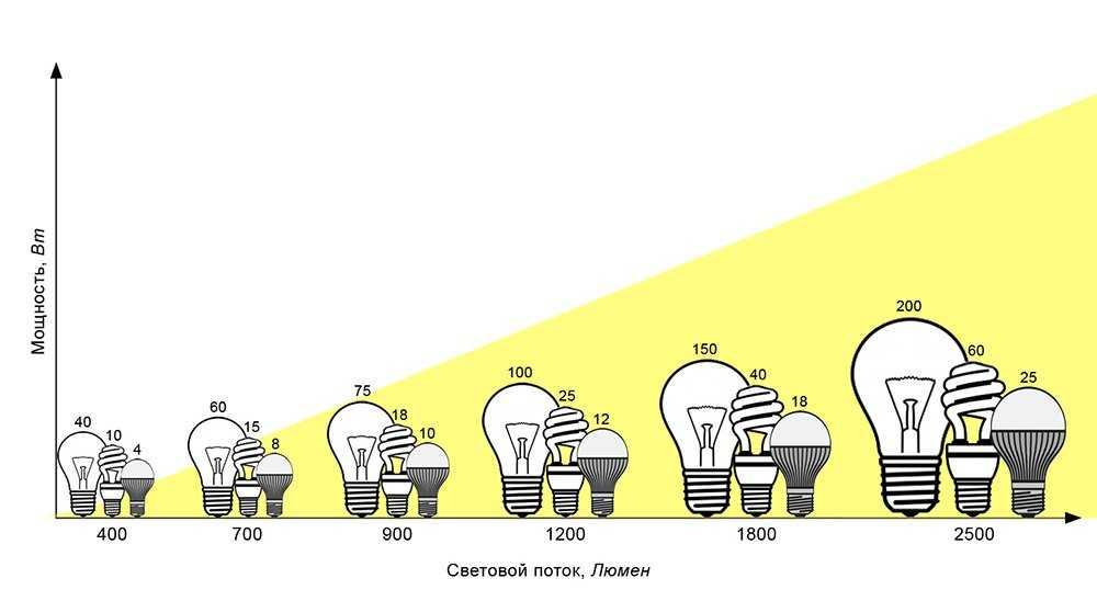 Направленный световой поток